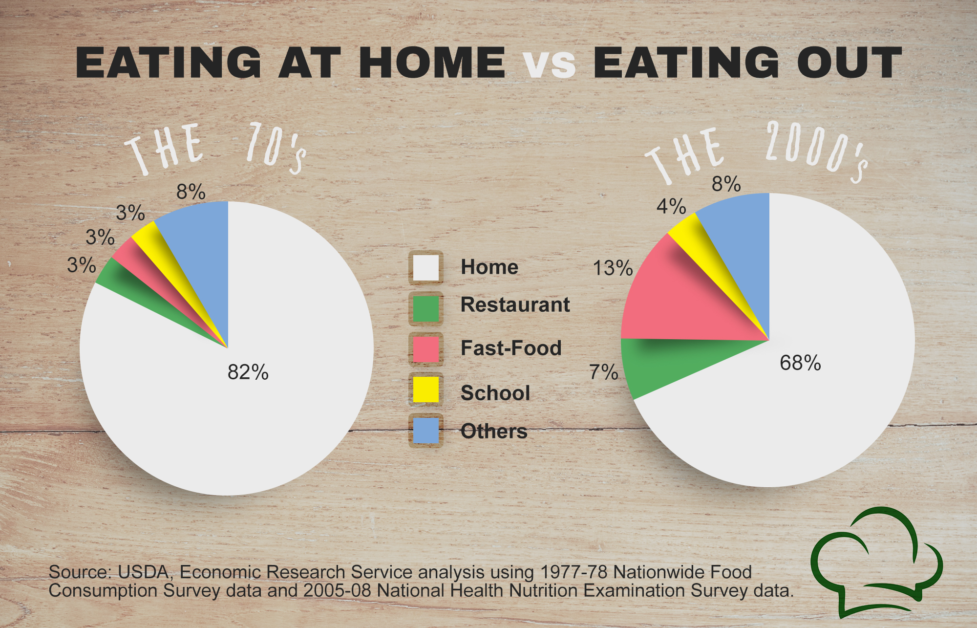 Eating Out vs Eating at Home USDA